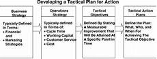 Operational Strategy How Can An Operations Strategy Be Put Together Bayt Com