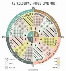 Raga Time Chart The Tiny Totem Blog The Four Quadrants In A Birth Chart