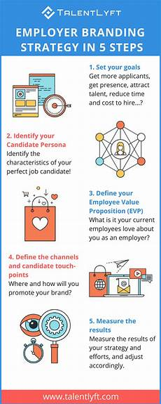 Skills To Offer An Employer Employer Branding Strategy In 5 Steps Infographic
