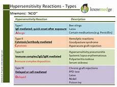 Hypersensitivity Reaction Medical Mnemonics Types Of Hypersensitivity Reactions
