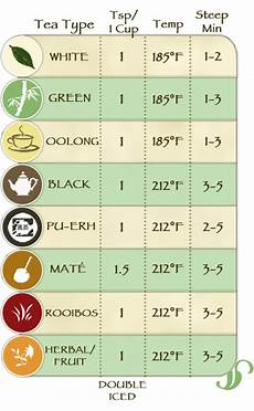 Tea Brewing Temperature Chart Fahrenheit How To Brew Leaf Tea Steeping Instructions And