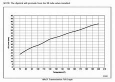 Rallispec Transmission Chart Tranmission Dipstick Cherokee Srt8 Forum