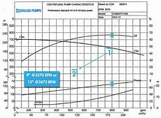 Goulds Pump Curve Chart How To Use Affinity Laws To Calculate A New Best