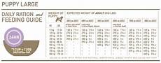 Orijen Dog Food Feeding Chart Orijen Biologically Appropriate Puppy Food