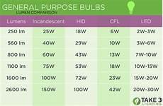 Led Wattage Conversion Chart Lumen To Watt Comparison Energy Vs Brightness