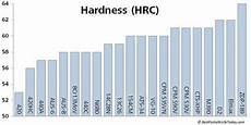 Steel Hardness Chart Blade Steel Determining The Best Knife Steel For