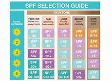 Spf Sunscreen Chart Sunblock Vs Sunscreen What Is The Difference And Which