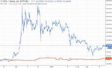 Iota Price Chart Iota Coin Price Could Push Past 5 Due To Iota Taipei