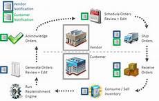 Vendor Managed Inventory Process Flow Chart Vendor Managed Inventory Backup