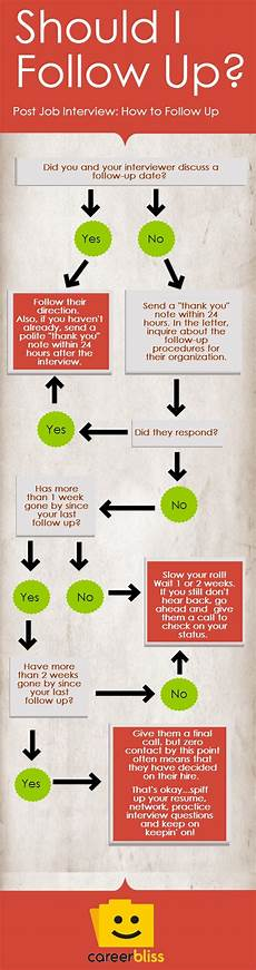 Should I Call After An Interview How To Follow Up After An Interview Infographic