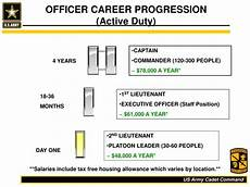 Military Police Career Progression Chart Ppt Delaware Army Rotc Powerpoint Presentation Id 2693954