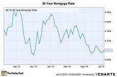 15 Year Mortgage Y Chart Mortgage Rates Could Stay Low Until 2016 The Motley Fool