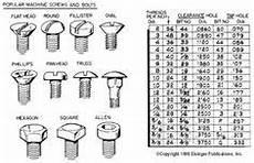 Finish Nail Pilot Hole Chart Lag Screw Amp Wood Screw Pilot Hole Sizes Amp Info Storage
