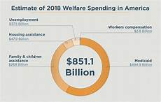 Welfare Distribution By Race Chart In America 45 Important Welfare Statistics For 2019 Lexington Law