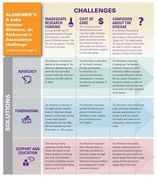 Alzheimers Stages Chart The Boomer Express Boomers Turn 65 Alzheimers And