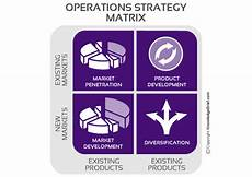 Operational Strategy Operations Strategy Matrix What Is It Definition