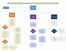 Wisconsin Dnr Organizational Chart Regulations Wisconsin Energy Efficiency And Renewable Energy