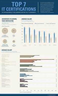 Information Technology Certifications Top 7 It Certifications Infographics Mania