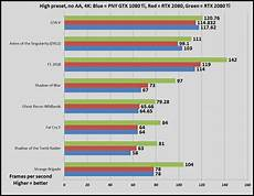 1080 Ti Comparison Chart Nvidia Geforce Gtx 1080 Ti Vs Rtx 2080 Ti Should You