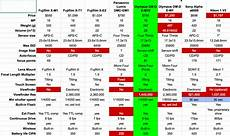 Sony Camera Comparison Chart Leaving A Dslr For A Mirrorless Camera Podfeet Podcasts