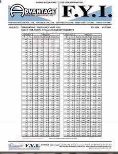 R22 Refrigerant Chart 1234yf Refrigerant Pressure Temperature Chart R22