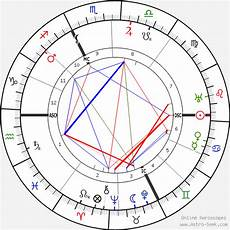 How To Create A Birth Chart Carl Gustav Jung Birth Chart Horoscope Date Of Birth Astro