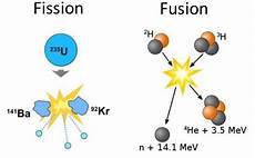 Fusion Fission 17 7 The Discovery Of Fission And The Atomic Bomb