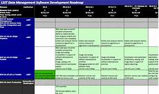 Software Development Plan Project Planning For Software Development Lsst Dm