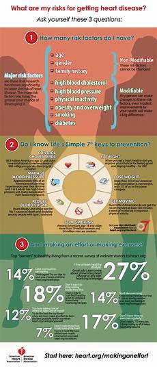 Heart Health Chart Cpr Statistics Aha Cpr Amp First Aid Blog
