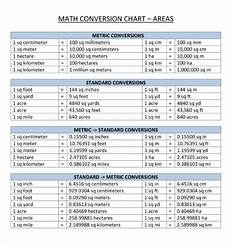 Kilometers To Miles Conversion Chart Pdf Meter Conversion Chart Template Business