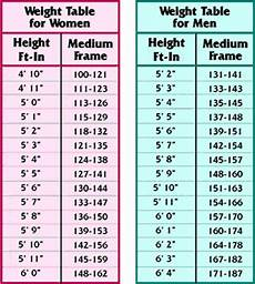 Weight Chart For Height Calculate Bmi Of Men Amp Women From Weight Table Chart