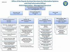 Information Security Org Chart Chief Information Officer Cio