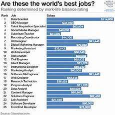 Exercise Science Job Salary World S Best Job The Answer Might Surprise You World