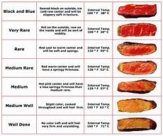 Steak Doneness Chart How Often Is Your Steak Burger Cooked Correctly Table