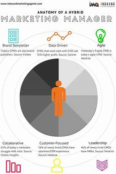 Strengths Of A Manager The 6 Skills Marketing Managers Need To Become Cmo
