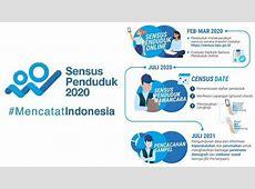 Sensus Penduduk 2020 Online Login di www.sensus.bps.go.id