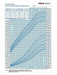 3 Month Old Boy Growth Chart Growth Charts What Those Height And Weight Percentiles