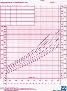 Height Percentile Chart Girl Child Growth Charts Height Weight Bmi Amp Head Circumference