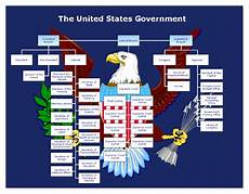 Us Government Org Chart Government Semester Exam Review Sheet Mr Webster S Blog