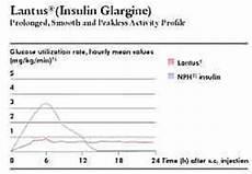 Lantus Peak Times Chart Insulin