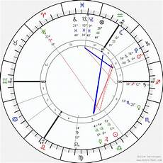 Birth Chart Free Best 27 Online Astrology Chart Generator All About Astrology