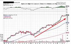 Pcs Stock Chart How To Find The Best Breakout Stock Picks On Stockcharts