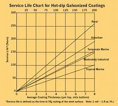 Dip Galvanizing Thickness Chart Predicting The Service Life Of Galvanized Steel
