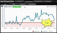 Daily Mortgage Interest Rate Chart Mortgage Rate Update 3 4 2016 Trends Amp Projections