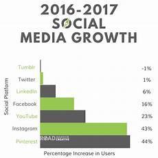 Social Media Comparison Chart 2017 Social Media Stats In 4 Charts Road Warrior Creative