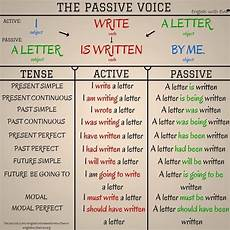 Active And Passive Rules Chart Achieving Proficiency Active And Passive Voice