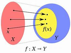 Function Domain Domain Of A Function Wikipedia
