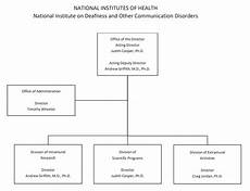 Congressional Structure Chart Fy 2020 Congressional Justification Nidcd