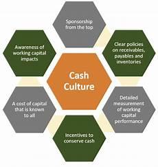 Work Capital Sustaining Working Capital Success Ctmfile