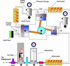 Compressors Scuba Engineer